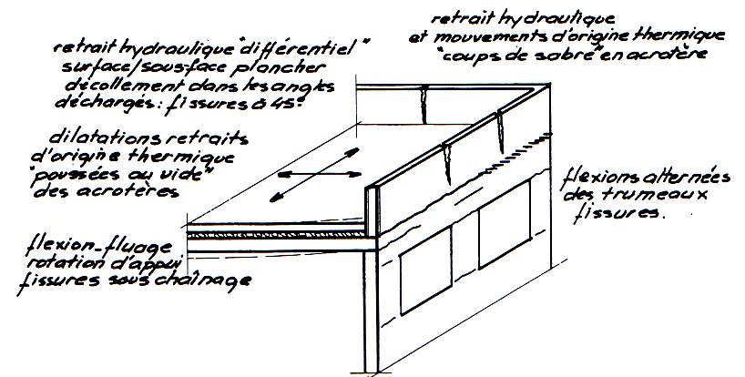 Généralités Sur Les Toitures Terrasses
